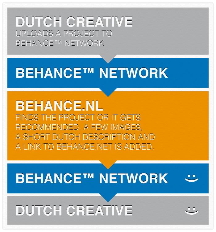 Over Behance.nl